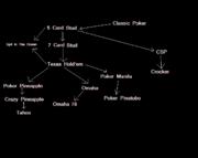 Schéma vývoje pokeru