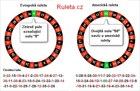Double zero roulette wheel strategy valise cabine sac a dos roulette